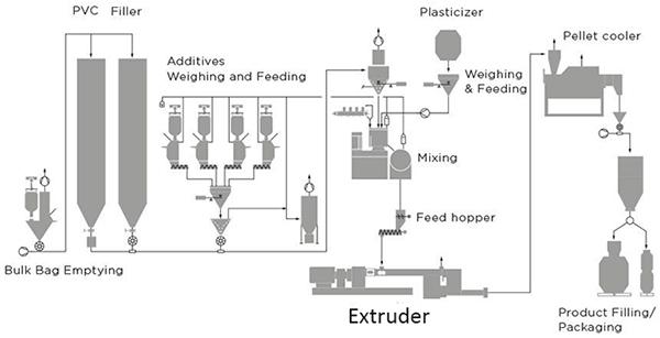 PVC Compounding Pelletizer, PVC Compounding Pelletizing Machine, PVC compounding Plant, PVC Extruder