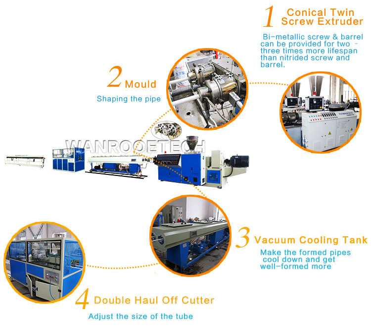 China PVC Pipe Production Line manufacturer provides PVC Double Pipe Extrusion Line,PVC Pipe Extrusion Line,PVC Pipe Extrusion Machine,PVC Pipe Making Machine, etc.