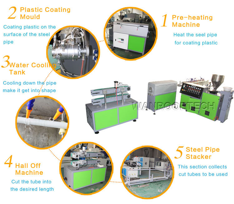 Steel Pipe Coating Plant,Steel Pipe Plastic Coating Machine,Steel Pipe Coating Extrusion Machine