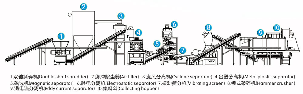 PCB Recycling, Printed Circuit Board Recycling Machine, PCB Board Recycling